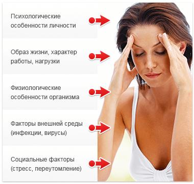 Лікування вегето-судинна дистонія (ВСД)